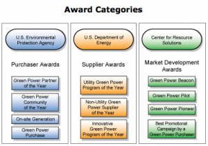 chart of the green power leadership award categories
