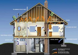 DOE Energy Star image of how air leaks from a house