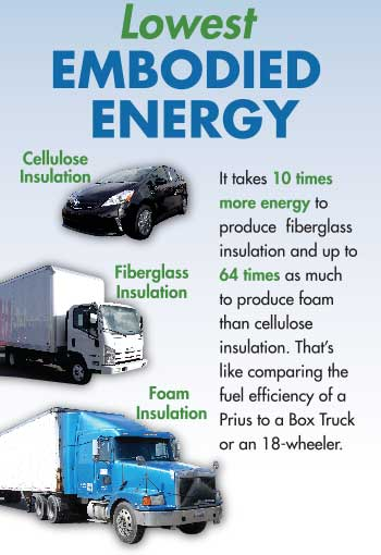 Comparison of low embodied energy for insulation products