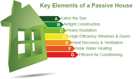 Graphic Of Seven Factors Passiv Houses