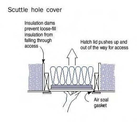 Attic Access Dam Insulation Diagram