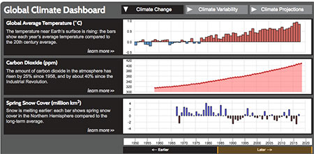 NOAA Global Climate Change Dashboard