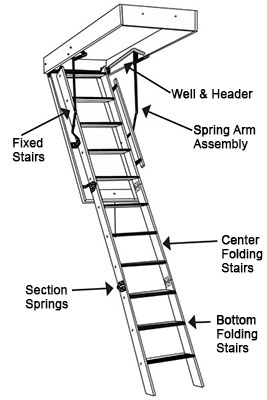 Attic Access Folding Attic Stairs Diagram CIMA