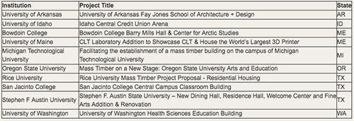 List of Universities selected for the Ag Dept Tall Building Fund