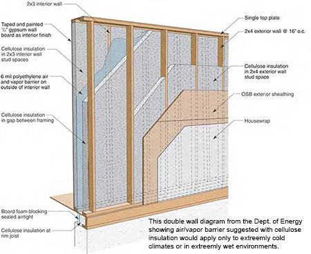 DOE Double Wall Construction Diagram using Cellulose Insulation