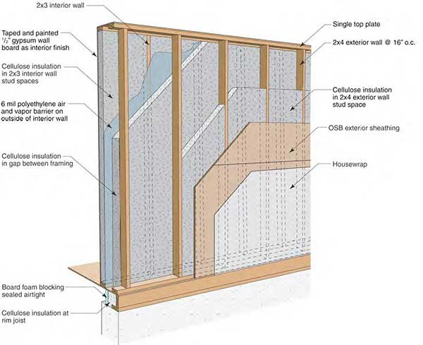 Discover Why Homes And Building Don T Require An Air Vapor