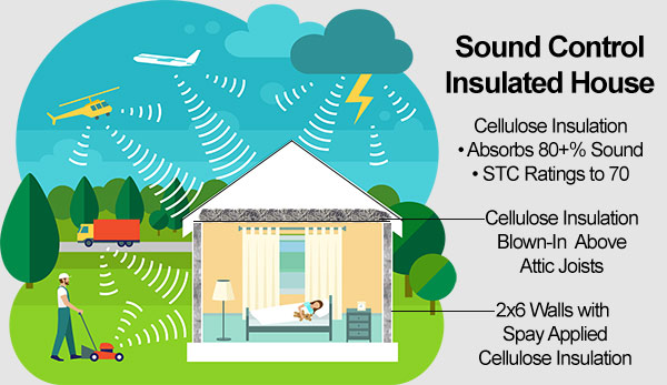CIMA-CelluloseInsulation-Sound Control Insulation Diagram